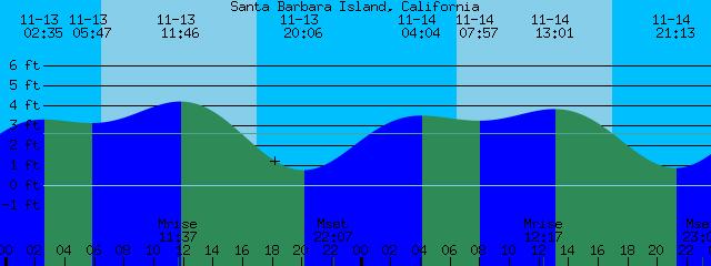 Santa Barbara Island California Tide Chart