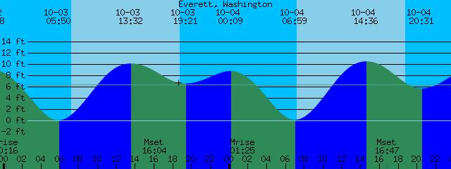 Everett Washington Tide Prediction And More