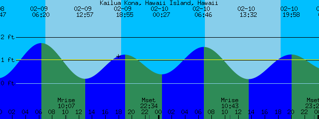 Kailua Kona Hawaii Island Hawaii Tide Prediction And More