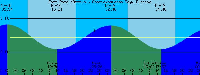 East Pass Destin Choctawhatchee Bay Florida Tide Prediction